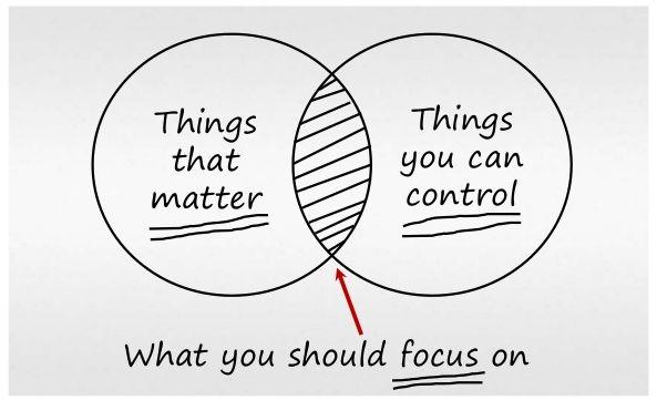 Things That Matter Venn Diagram Diy Wiring Diagrams